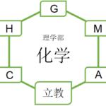 【化学】立教大学理学部の入試を徹底分析 | 理学部受験ならロジティー