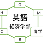 【英語】青山学院大学の経済学部を徹底分析 | 青学ならプロ家庭教師のロジティー